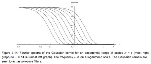 GaussianLowPass